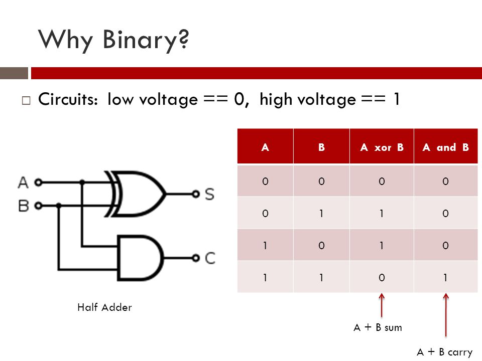 Why Binary.