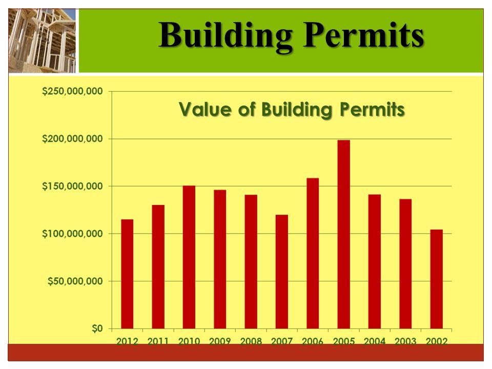 Building Permits Value of Building Permits