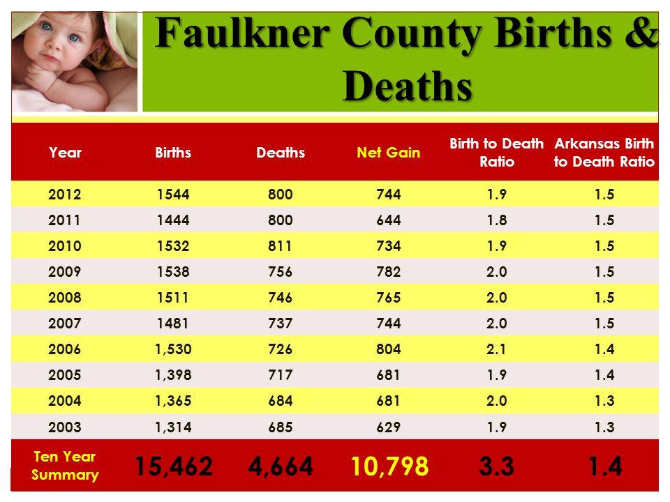Faulkner County Births & Deaths YearBirthsDeathsNet Gain Birth to Death Ratio Arkansas Birth to Death Ratio 201215448007441.91.5 201114448006441.81.5 201015328117341.91.5 200915387567822.01.5 200815117467652.01.5 200714817377442.01.5 20061,5307268042.11.4 20051,3987176811.91.4 20041,3656846812.01.3 20031,3146856291.91.3 Ten Year Summary 15,4624,66410,7983.31.4