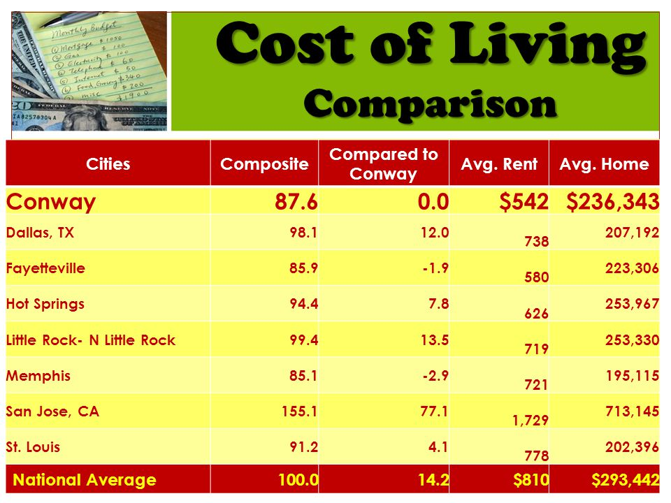Cost of Living Comparison CitiesComposite Compared to Conway Avg.