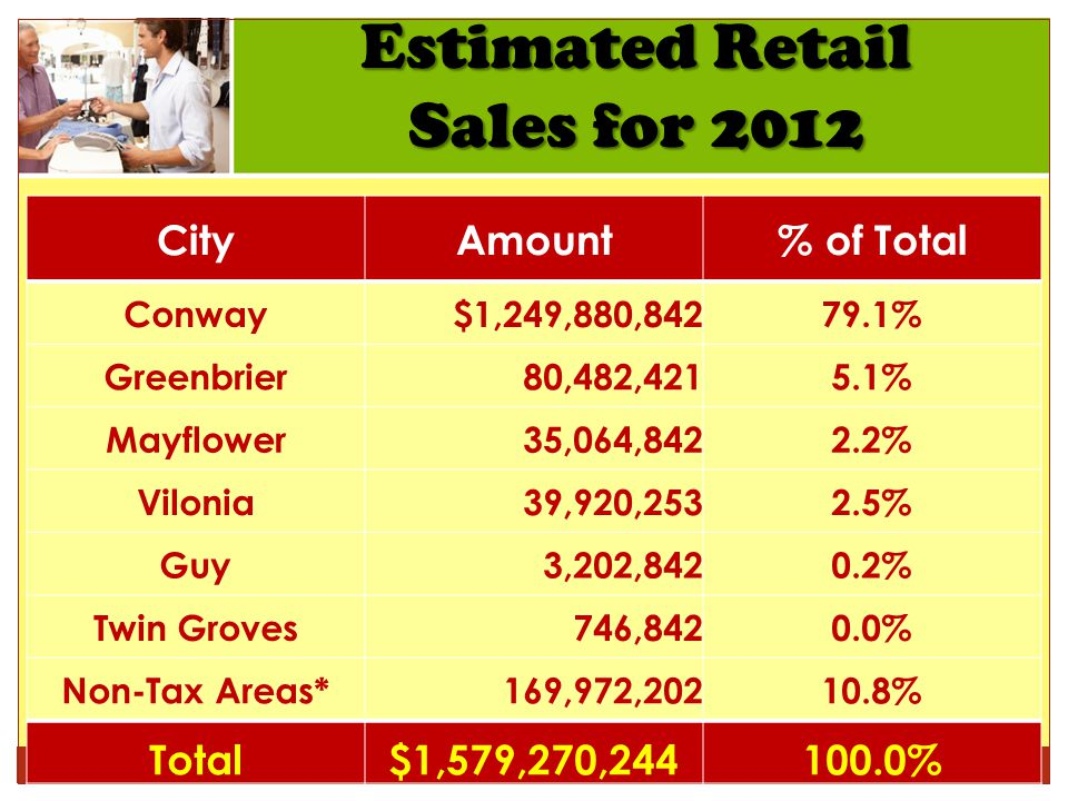 Estimated Retail Sales for 2012 CityAmount% of Total Conway$1,249,880,84279.1% Greenbrier80,482,4215.1% Mayflower35,064,8422.2% Vilonia39,920,2532.5% Guy3,202,8420.2% Twin Groves746,8420.0% Non-Tax Areas*169,972,20210.8% Total$1,579,270,244100.0%