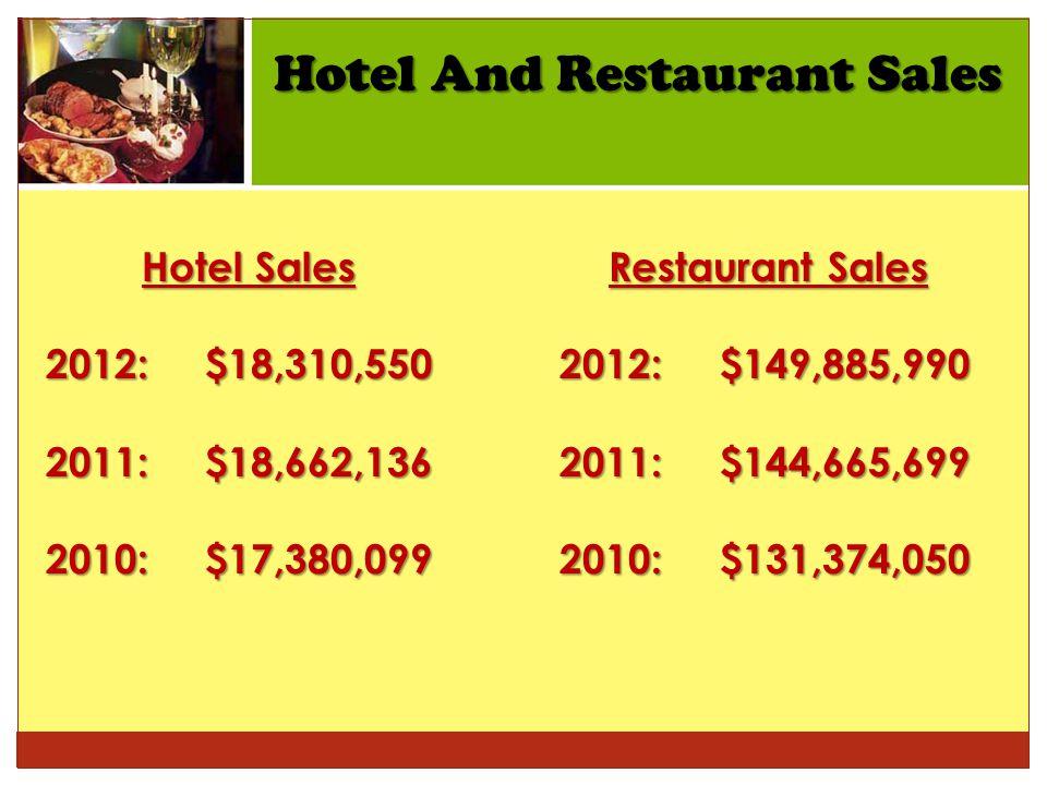 Hotel And Restaurant Sales Hotel Sales 2012: $18,310,550 2011: $18,662,136 2010: $17,380,099 Restaurant Sales 2012: $149,885,990 2012: $149,885,990 2011: $144,665,699 2011: $144,665,699 2010: $131,374,050 2010: $131,374,050