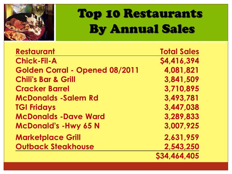 Top 10 Restaurants By Annual Sales Restaurant Total Sales Chick-Fil-A$4,416,394 Golden Corral - Opened 08/20114,081,821 Chili s Bar & Grill3,841,509 Cracker Barrel3,710,895 McDonalds -Salem Rd3,493,781 TGI Fridays3,447,038 McDonalds -Dave Ward3,289,833 McDonald s -Hwy 65 N3,007,925 Marketplace Grill2,631,959 Outback Steakhouse2,543,250 $34,464,405
