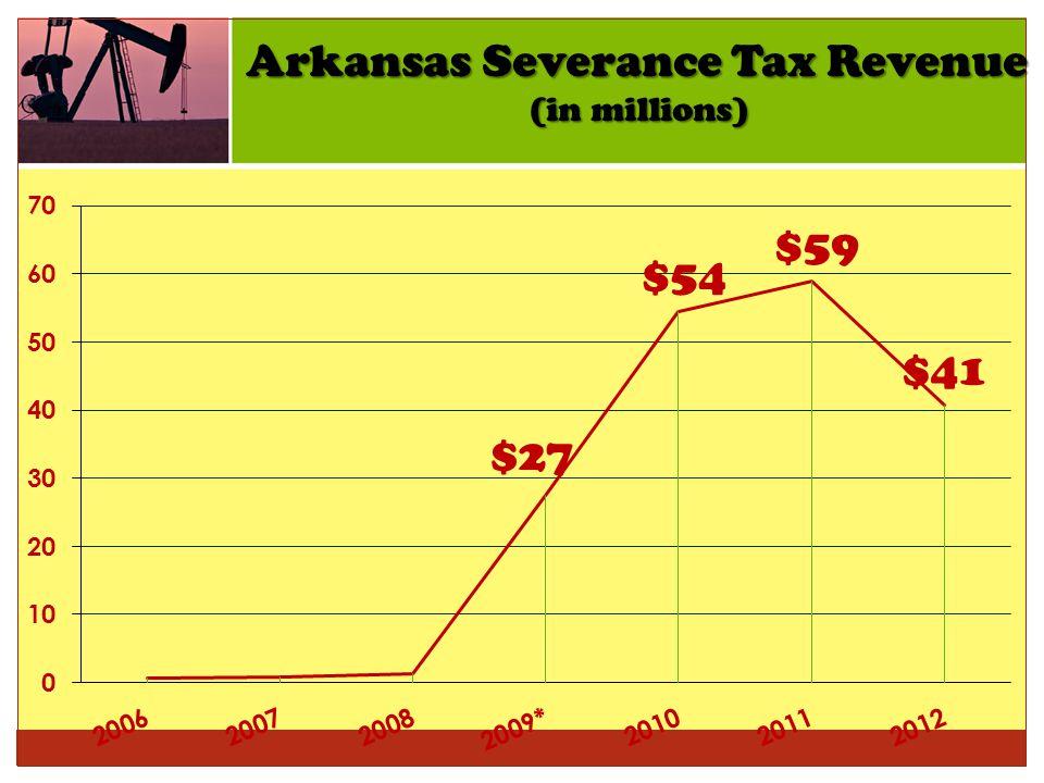 Arkansas Severance Tax Revenue (in millions)