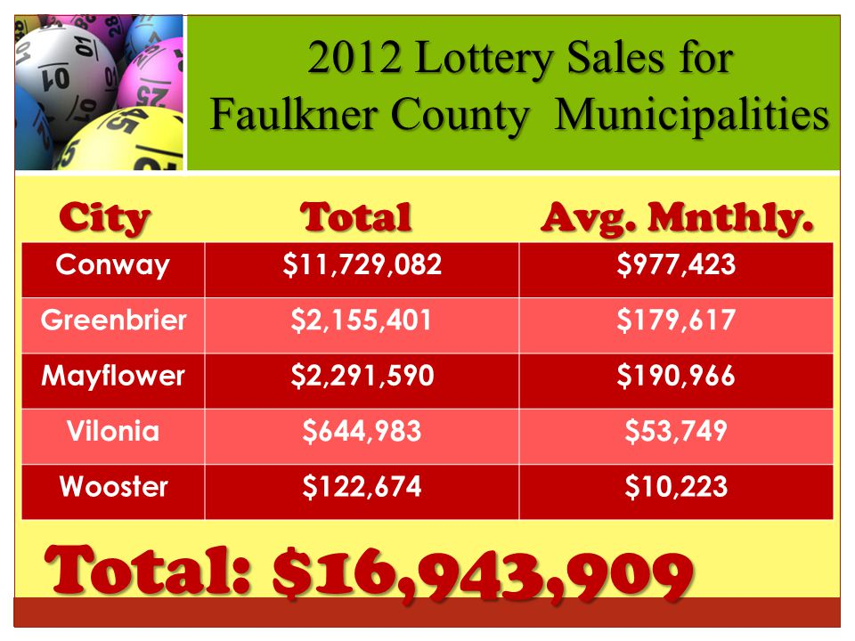 2012 Lottery Sales for Faulkner County Municipalities Conway$11,729,082$977,423 Greenbrier$2,155,401$179,617 Mayflower$2,291,590$190,966 Vilonia$644,983$53,749 Wooster$122,674$10,223 Total: $16,943,909 City Total Avg.