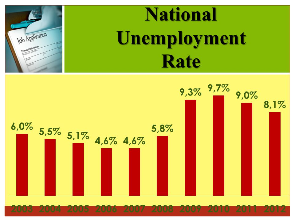 NationalUnemploymentRate