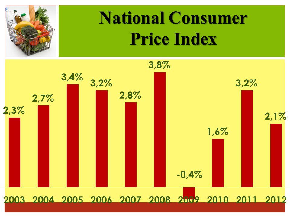National Consumer Price Index