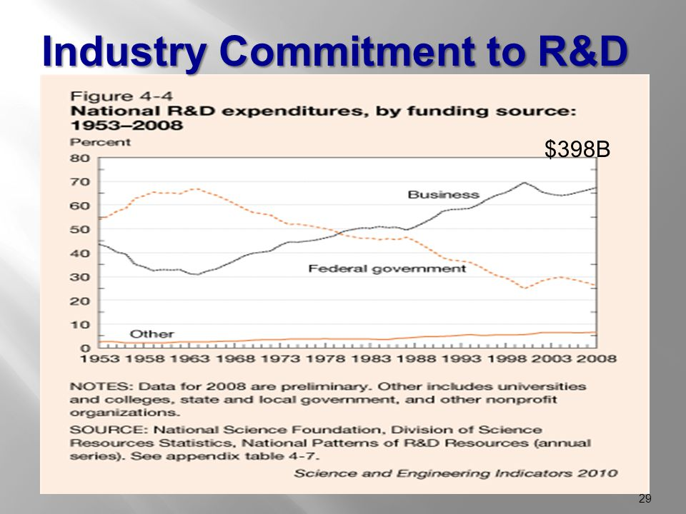 Industry Commitment to R&D $398B 29