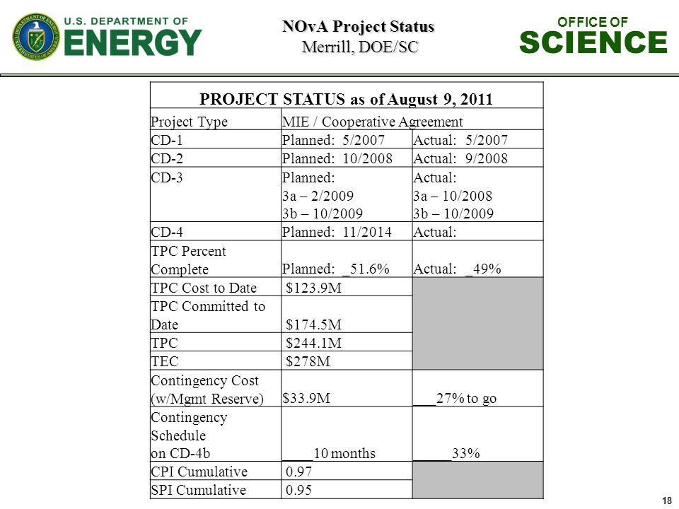 18 NOvA Project Status Merrill, DOE/SC OFFICE OF SCIENCE PROJECT STATUS as of August 9, 2011 Project TypeMIE / Cooperative Agreement CD-1Planned: 5/2007Actual: 5/2007 CD-2Planned: 10/2008Actual: 9/2008 CD-3 Planned: 3a – 2/2009 3b – 10/2009 Actual: 3a – 10/2008 3b – 10/2009 CD-4Planned: 11/2014Actual: TPC Percent Complete Planned: _51.6%Actual: _49% TPC Cost to Date $123.9M TPC Committed to Date $174.5M TPC $244.1M TEC $278M Contingency Cost (w/Mgmt Reserve)$33.9M___27% to go Contingency Schedule on CD-4b____10 months_____33% CPI Cumulative 0.97 SPI Cumulative 0.95