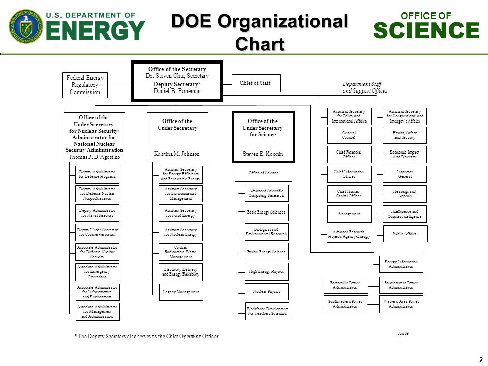 2 DOE Organizational Chart OFFICE OF SCIENCE Advance Research Projects Agency-Energy
