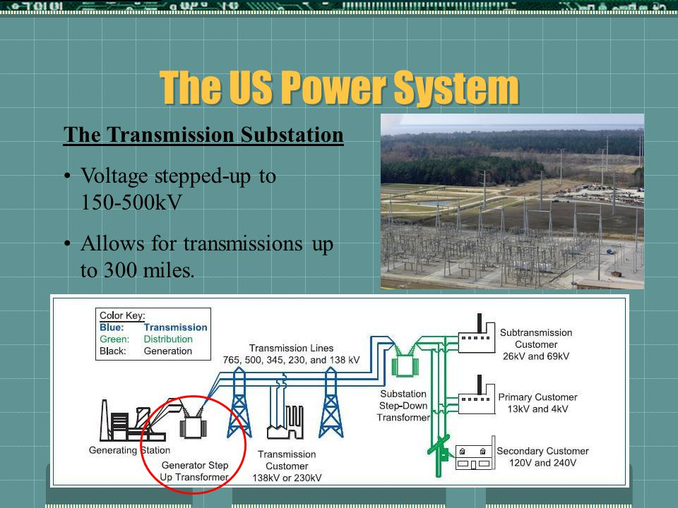 The US Power System The Transmission Substation Voltage stepped-up to 150-500kV Allows for transmissions up to 300 miles.