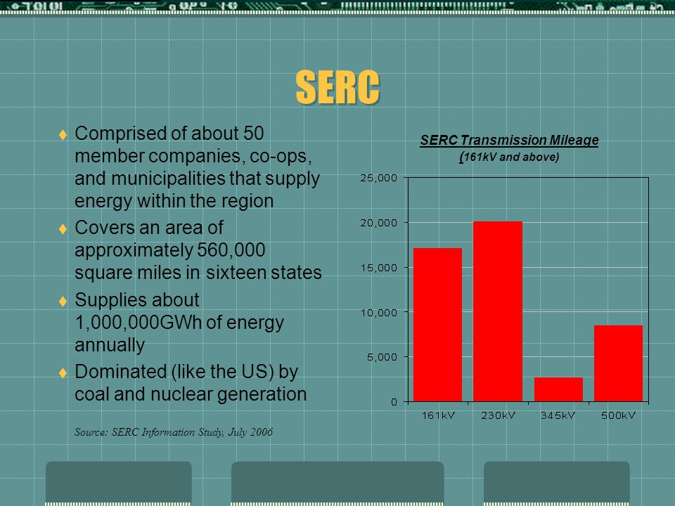 SERC SERC Transmission Mileage ( 161kV and above)  Comprised of about 50 member companies, co-ops, and municipalities that supply energy within the r