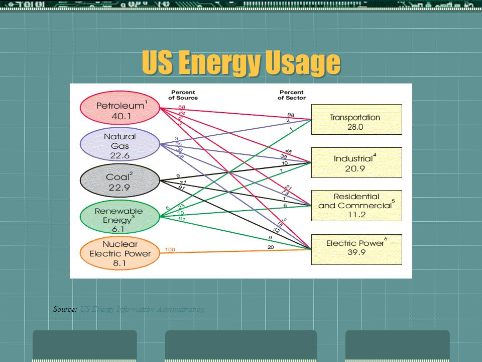 US Energy Usage Source: US Energy Information AdministrationUS Energy Information Administration
