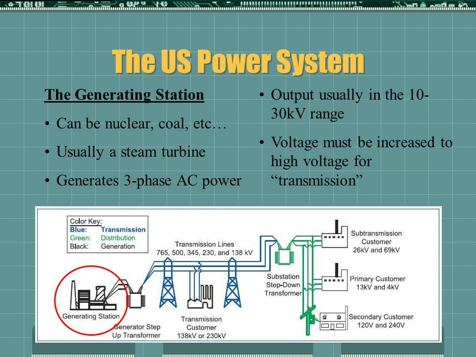 The US Power System The Generating Station Can be nuclear, coal, etc… Usually a steam turbine Generates 3-phase AC power Output usually in the 10- 30kV range Voltage must be increased to high voltage for transmission