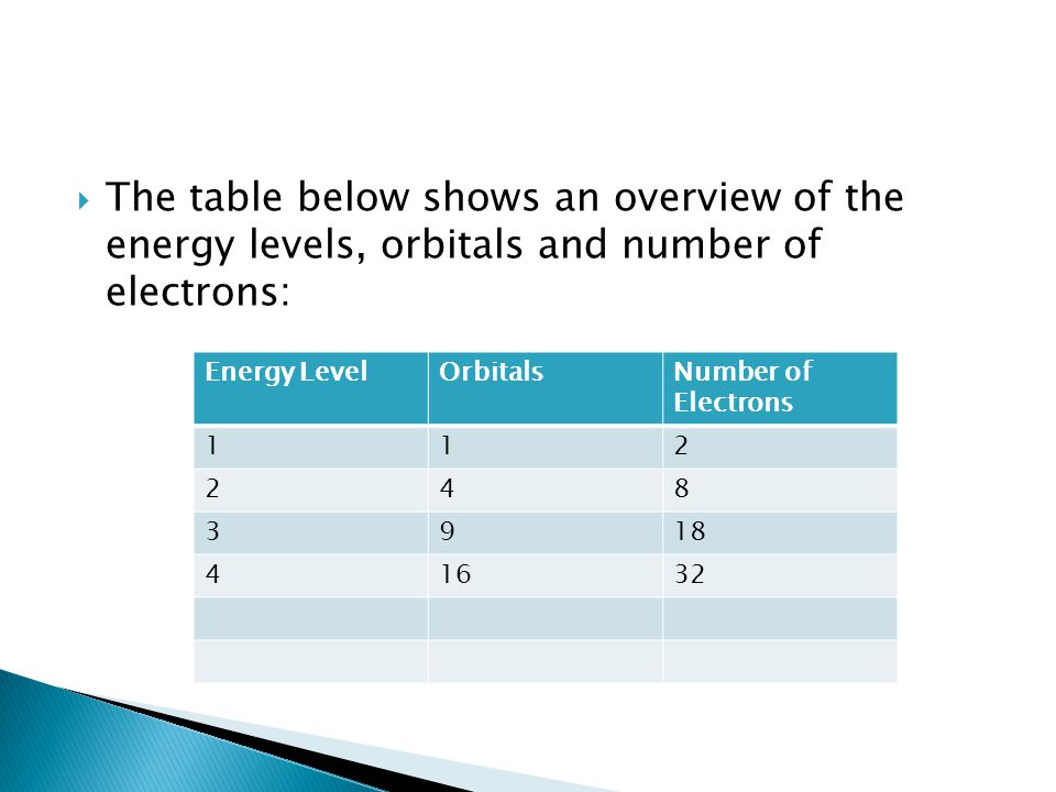  The table below shows an overview of the energy levels, orbitals and number of electrons: Energy LevelOrbitalsNumber of Electrons 112 248 3918 41632