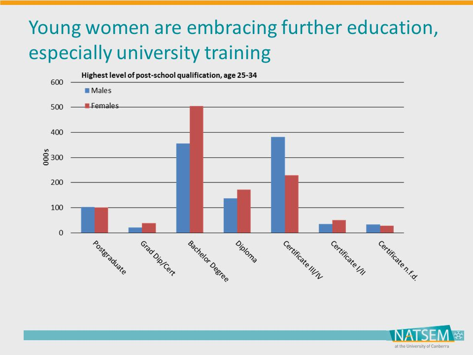 Young women are embracing further education, especially university training