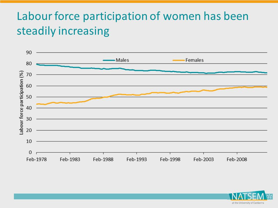 Labour force participation of women has been steadily increasing