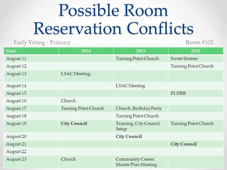 Possible Room Reservation Conflicts Date201420132012 August 11Turning Point ChurchSweet Sixteen August 12Turning Point Church August 13LSAC Meeting, August 14LSAC Meeting August 15PLDRB August 16Church August 17Turning Point ChurchChurch, Birthday Party August 18Turning Point Church August 19City CouncilTraining, City Council Setup Turning Point Church August 20City Council August 21City Council August 22 August 23ChurchCommunity Center Master Plan Meeting Early Voting - PrimaryRoom #102