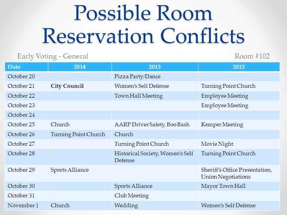 Possible Room Reservation Conflicts Date201420132012 October 20Pizza Party/Dance October 21City CouncilWomen's Self DefenseTurning Point Church October 22Town Hall MeetingEmployee Meeting October 23Employee Meeting October 24 October 25ChurchAARP Driver Safety, Boo BashKemper Meeting October 26Turning Point ChurchChurch October 27Turning Point ChurchMovie Night October 28Historical Society, Women's Self Defense Turning Point Church October 29Sports AllianceSheriff's Office Presentation, Union Negotiations October 30Sports AllianceMayor Town Hall October 31Club Meeting November 1ChurchWeddingWomen's Self Defense Early Voting - GeneralRoom #102
