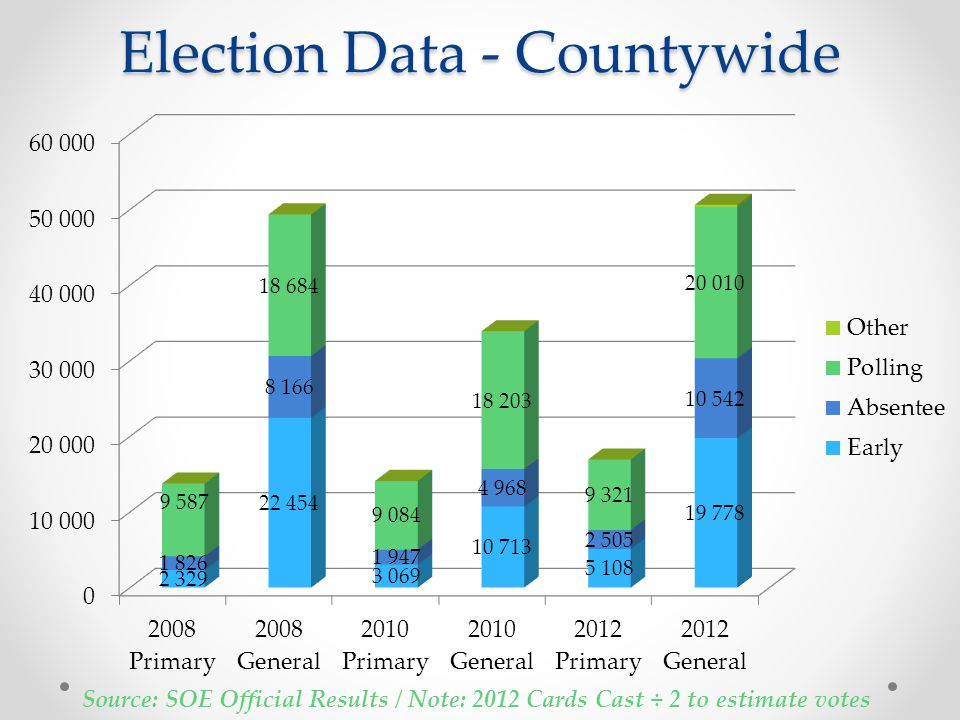 Election Data - Countywide Source: SOE Official Results / Note: 2012 Cards Cast ÷ 2 to estimate votes