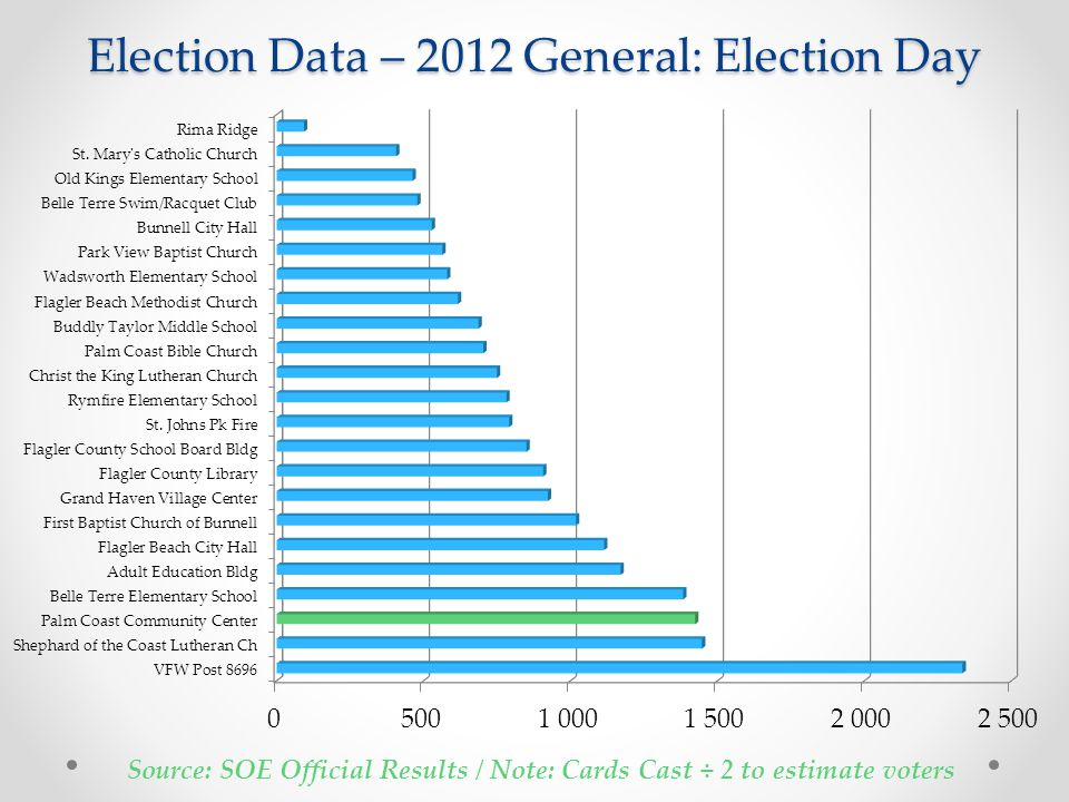 Election Data – 2012 General: Election Day Source: SOE Official Results / Note: Cards Cast ÷ 2 to estimate voters