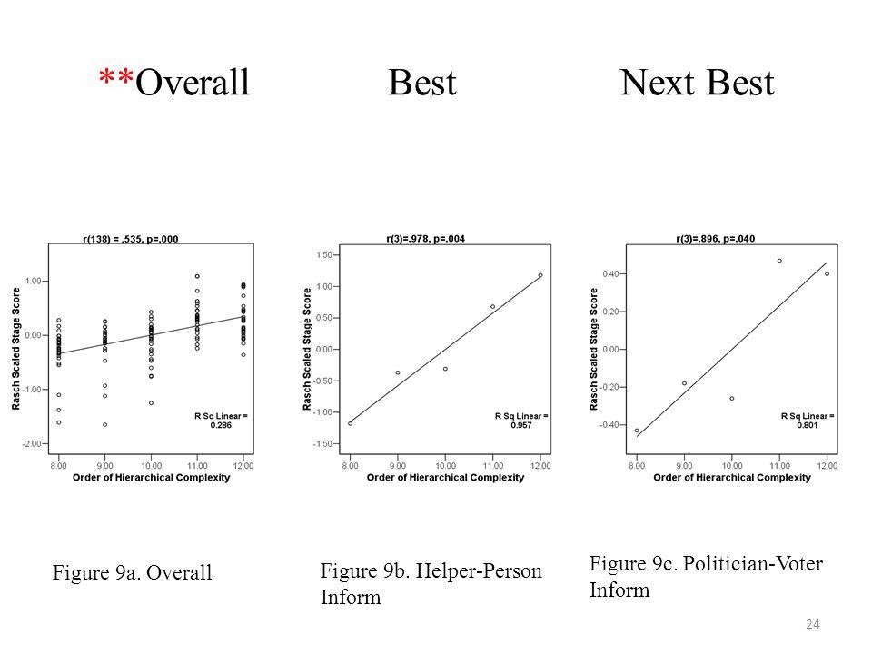 24 **Overall Best Next Best Figure 9a. Overall Figure 9b. Helper-Person Inform Figure 9c. Politician-Voter Inform