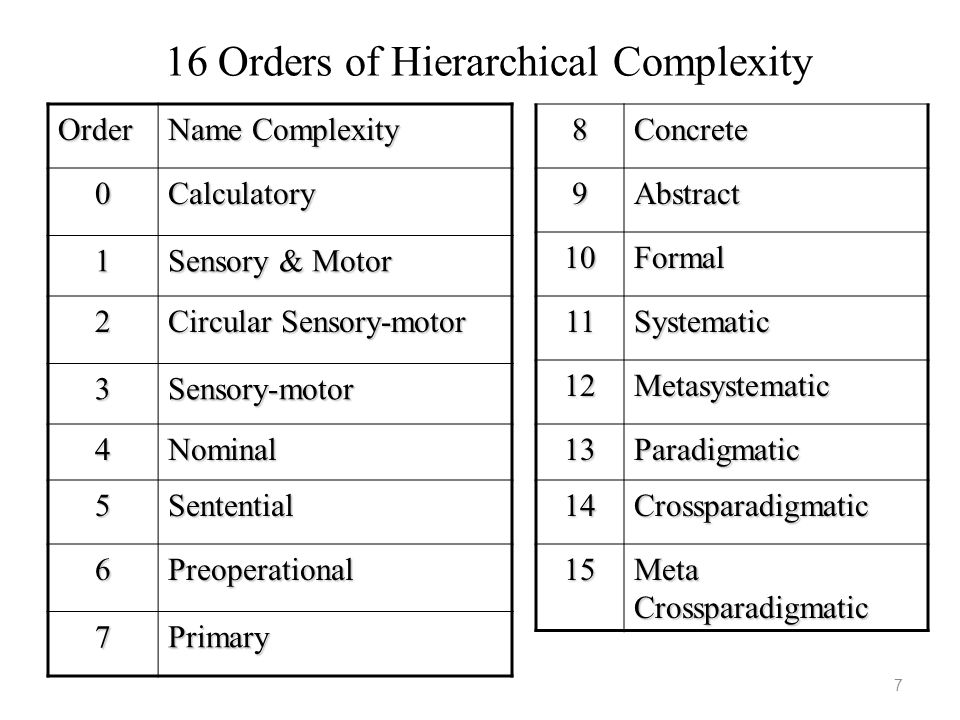 16 Orders of Hierarchical Complexity Order Name Complexity 0Calculatory 1 Sensory & Motor 2 Circular Sensory-motor 3Sensory-motor 4Nominal 5Sentential