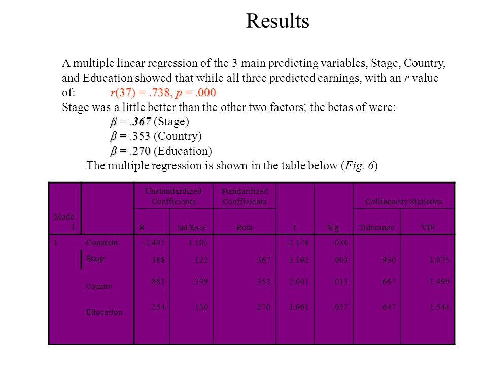 Results Mode l Unstandardized Coefficients Standardized Coefficients tSig. Collinearity Statistics B Std.Error BetaToleranceVIF 1Constant -2.4071.105