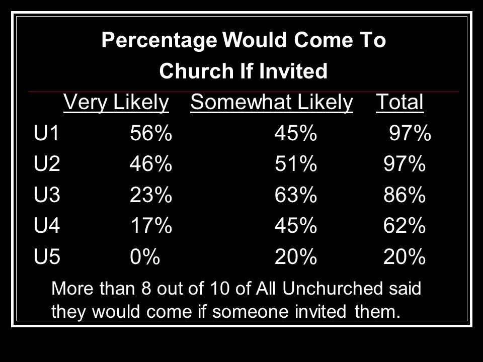 Percentage Would Come To Church If Invited Very Likely Somewhat Likely Total U156%45% 97% U246%51% 97% U323%63% 86% U417%45% 62% U50%20% 20% More than 8 out of 10 of All Unchurched said they would come if someone invited them.