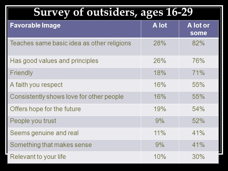 Favorable ImageA lotA lot or some Teaches same basic idea as other religions28%82% Has good values and principles26%76% Friendly18%71% A faith you res