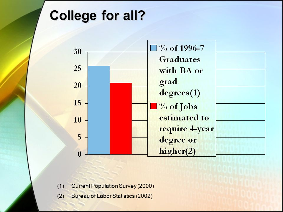 College for all (1)Current Population Survey (2000) (2)Bureau of Labor Statistics (2002)