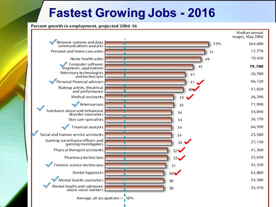 Fastest Growing Jobs - 2016