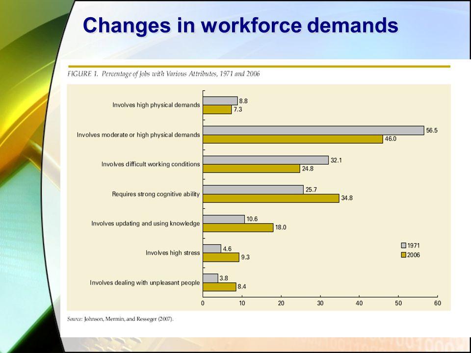 Changes in workforce demands