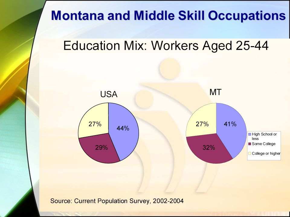 Montana and Middle Skill Occupations