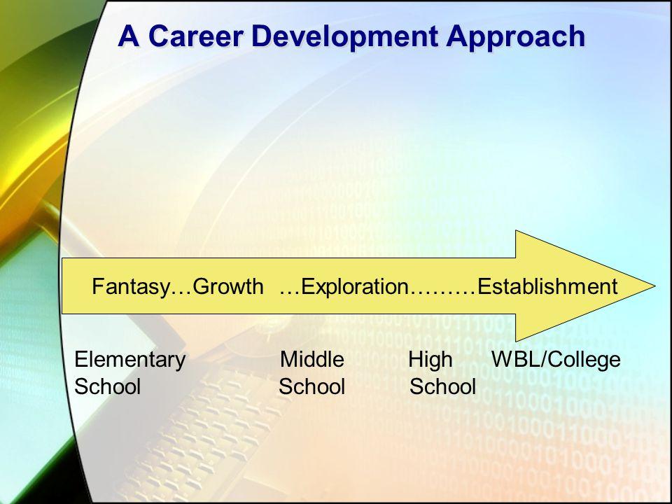 A Career Development Approach Fantasy…Growth …Exploration………Establishment Elementary Middle High WBL/College School School School