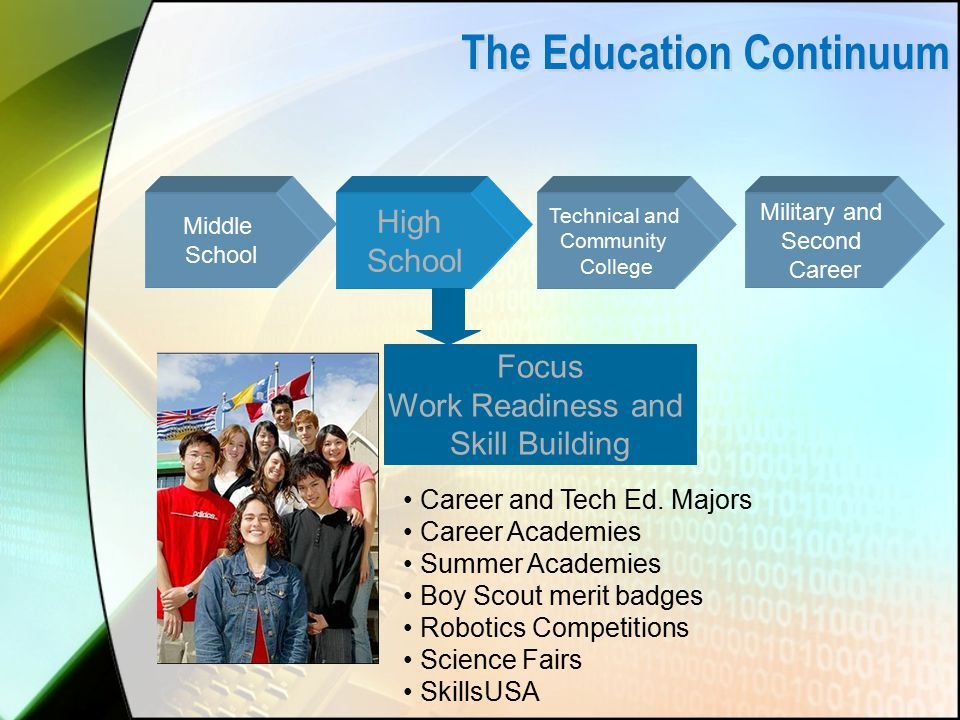 The Education Continuum Middle School High School Technical and Community College Military and Second Career Career and Tech Ed.