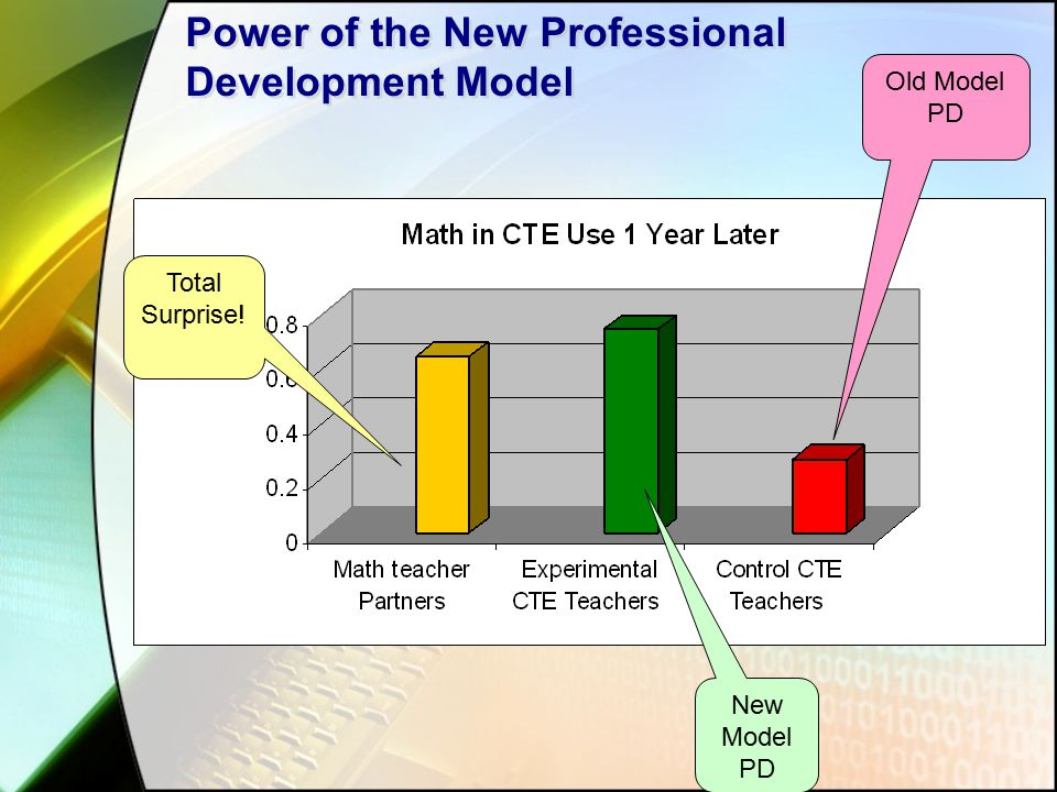 Power of the New Professional Development Model Old Model PD New Model PD Total Surprise!