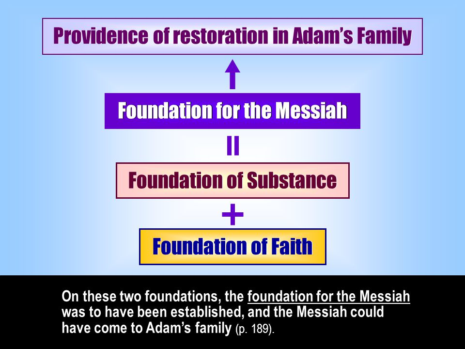 ( Abel ) ( Cain ) Foundation of Faith Foundation of Faith 3.2 The Foundation of Substance To establish the foundation for the Messiah in Isaac's family, the foundation of substance had to be laid next.
