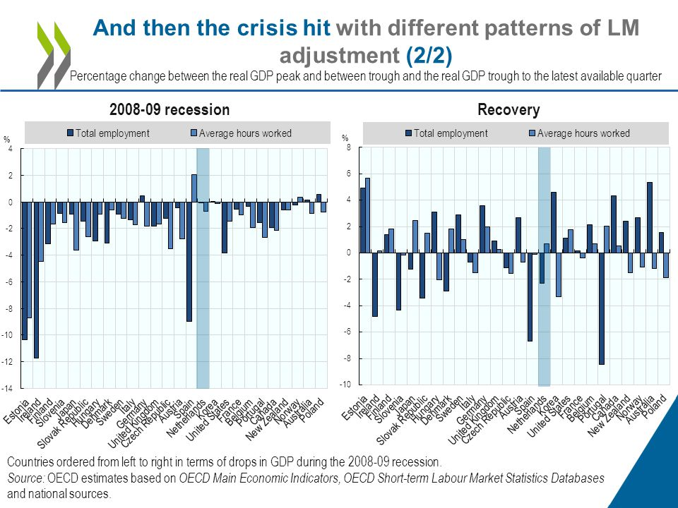 And then the crisis hit with different patterns of LM adjustment (2/2) Percentage change between the real GDP peak and between trough and the real GDP trough to the latest available quarter 2008-09 recessionRecovery Countries ordered from left to right in terms of drops in GDP during the 2008-09 recession.