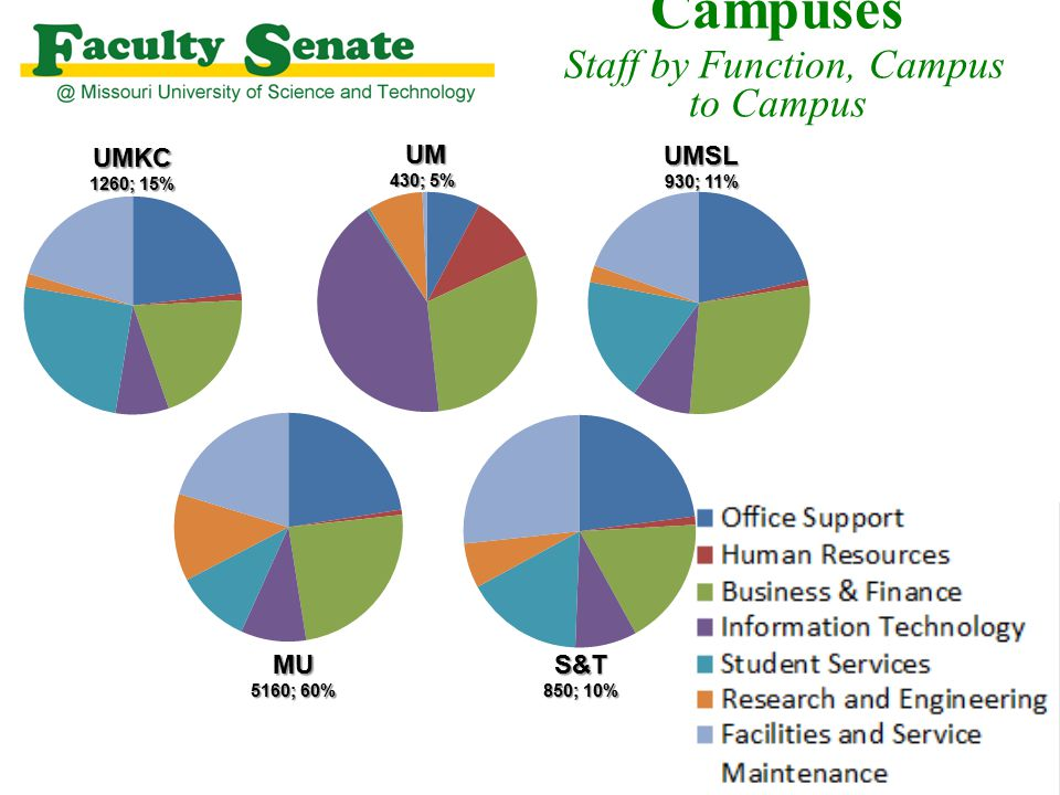 Our People – System and Campuses Staff by Function, Campus to CampusUMKC 1260; 15% UMSL 930; 11% UM 430; 5% MU 5160; 60% S&T 850; 10%