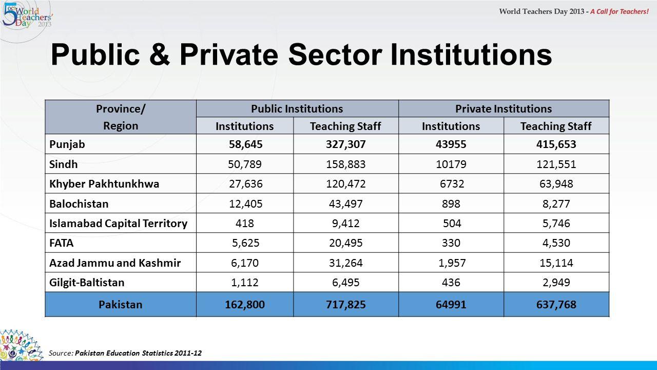 Public & Private Sector Institutions Province/ Region Public InstitutionsPrivate Institutions InstitutionsTeaching StaffInstitutionsTeaching Staff Punjab 58,645327,30743955415,653 Sindh50,789158,88310179121,551 Khyber Pakhtunkhwa 27,636120,472 673263,948 Balochistan 12,40543,4978988,277 Islamabad Capital Territory4189,412 5045,746 FATA 5,62520,4953304,530 Azad Jammu and Kashmir6,17031,264 1,95715,114 Gilgit-Baltistan1,1126,4954362,949 Pakistan162,800717,82564991637,768 Source: Pakistan Education Statistics 2011-12