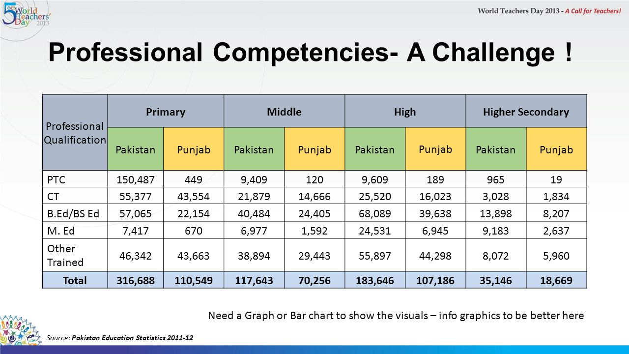 Professional Competencies- A Challenge .