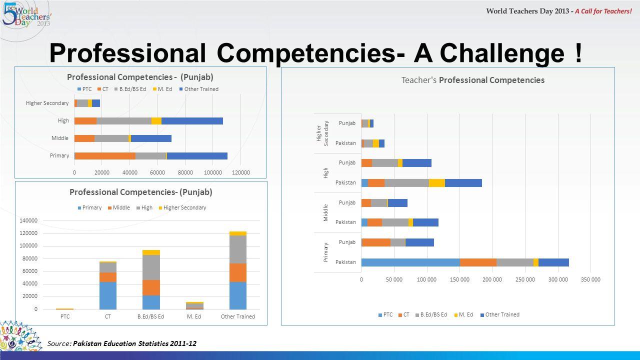 Professional Competencies- A Challenge ! Source: Pakistan Education Statistics 2011-12
