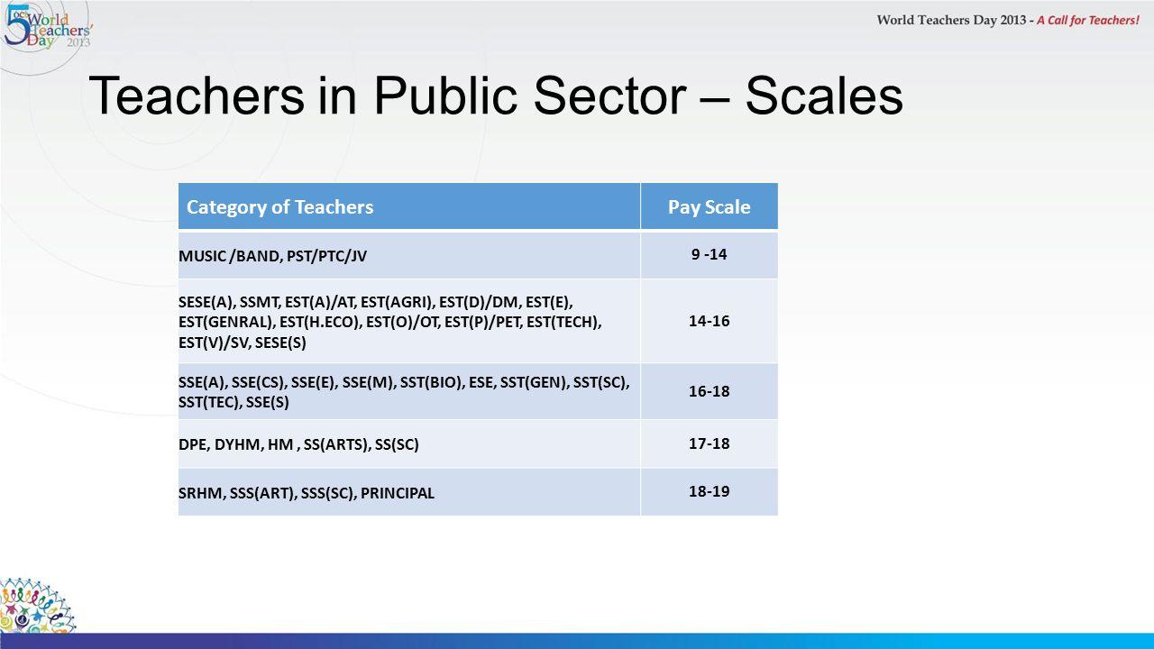 Teachers in Public Sector – Scales Category of TeachersPay Scale MUSIC /BAND, PST/PTC/JV 9 -14 SESE(A), SSMT, EST(A)/AT, EST(AGRI), EST(D)/DM, EST(E), EST(GENRAL), EST(H.ECO), EST(O)/OT, EST(P)/PET, EST(TECH), EST(V)/SV, SESE(S) 14-16 SSE(A), SSE(CS), SSE(E), SSE(M), SST(BIO), ESE, SST(GEN), SST(SC), SST(TEC), SSE(S) 16-18 DPE, DYHM, HM, SS(ARTS), SS(SC) 17-18 SRHM, SSS(ART), SSS(SC), PRINCIPAL 18-19