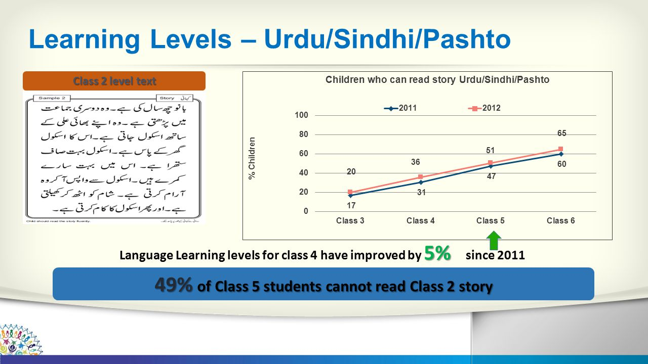 Learning Levels – Urdu/Sindhi/Pashto 5% Language Learning levels for class 4 have improved by 5% since 2011 Class 2 level text 49% of Class 5 students cannot read Class 2 story