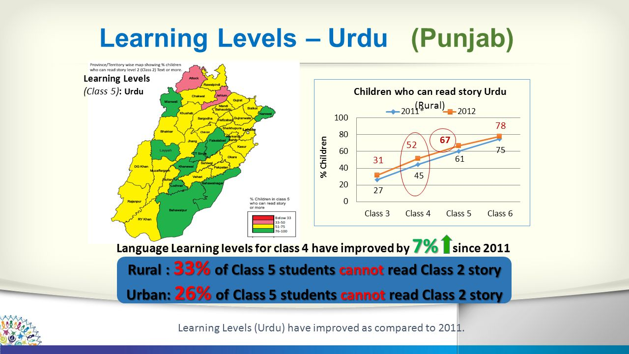 Learning Levels – Urdu (Punjab) 7% Language Learning levels for class 4 have improved by 7% since 2011 Rural : 33% of Class 5 students cannot read Class 2 story Urban: 26% of Class 5 students cannot read Class 2 story Learning Levels (Class 5): Urdu Learning Levels (Urdu) have improved as compared to 2011.