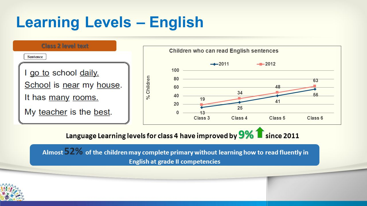 Learning Levels – English 9% Language Learning levels for class 4 have improved by 9% since 2011 Class 2 level text Almost 52% of the children may complete primary without learning how to read fluently in English at grade II competencies