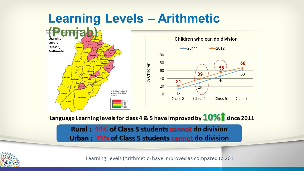 Learning Levels – Arithmetic (Punjab) 10% Language Learning levels for class 4 & 5 have improved by 10% since 2011 Rural : of Class 5 students cannot Rural : 44% of Class 5 students cannot do division Urban : of Class 5 students cannot Urban : 75% of Class 5 students cannot do division Learning Levels (Class 5): Arithmetic Learning Levels (Arithmetic) have improved as compared to 2011.
