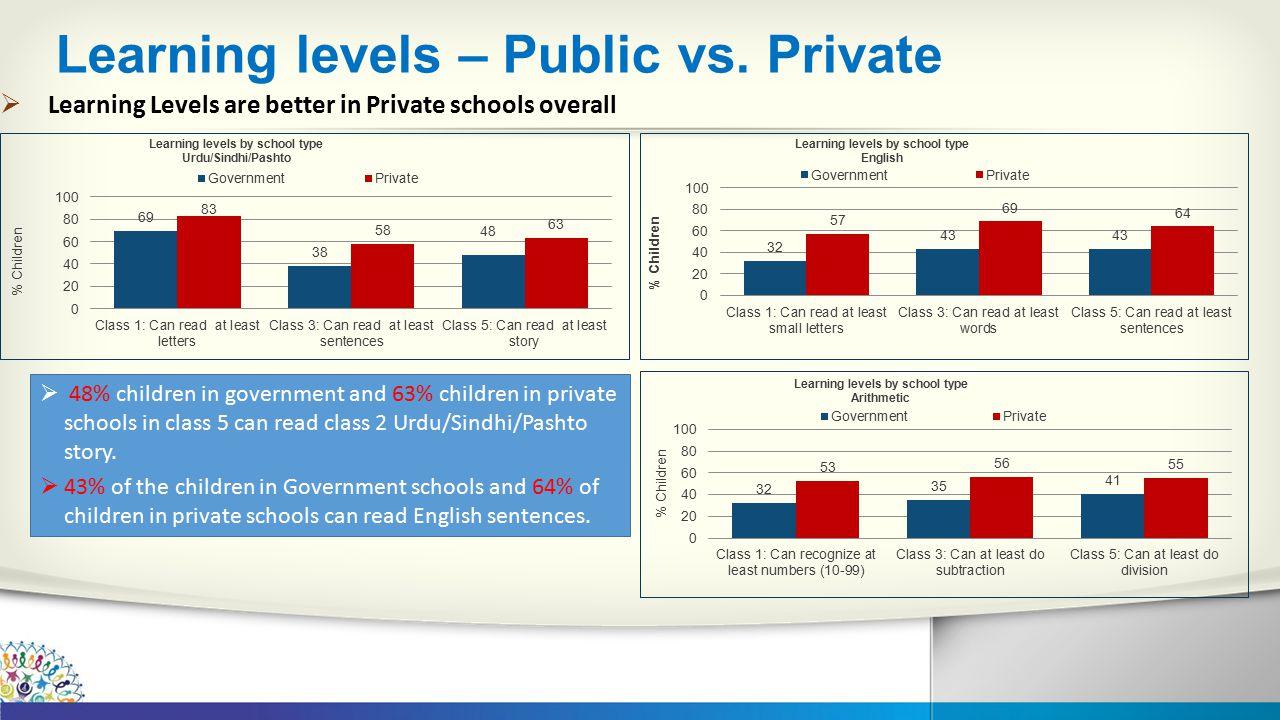 Learning levels – Public vs.