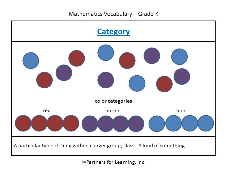 Mathematics Vocabulary – Grade K ©Partners for Learning, Inc. Category A particular type of thing within a larger group; class. A kind of something. c